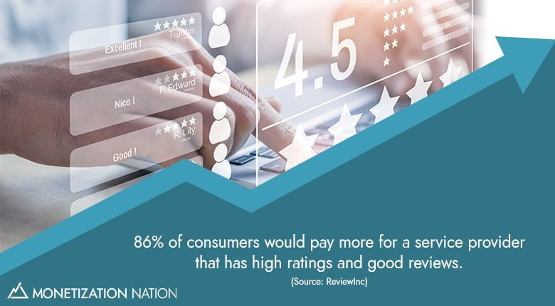 86% of consumers_Blog